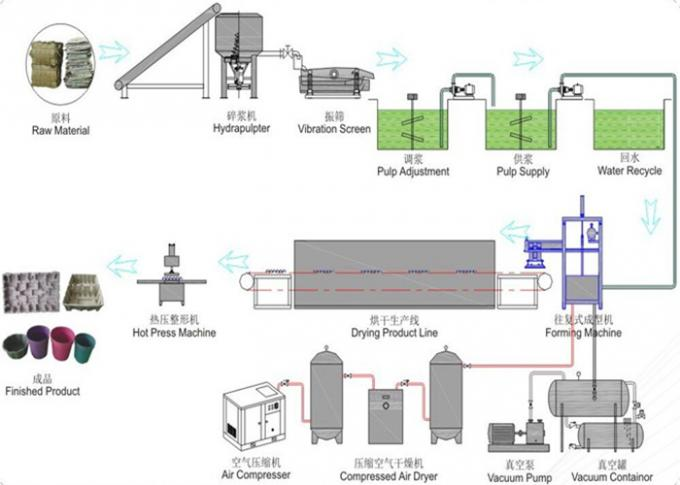 Reciprocating Recycled Full-auto Molded Pulp Machine Producing Seeding Pot