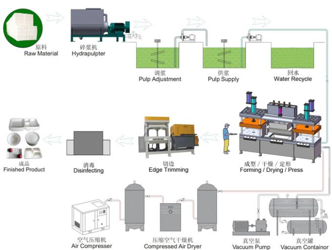 400Kw 7000Pcs / H Paper Cup And Plate Making Machine Dry In Mould
