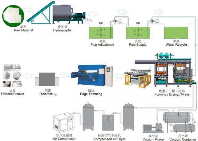 Full Automatic Disposable Plate Making Machine / Paper Cup Making Machine